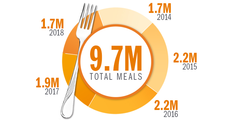 SAIC provided 9.7 million meals to Americans facing hunger in the last five years.