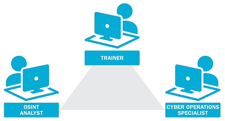 A diagram showing how Cyber Intel training works, the combination of trainer, OSINT analyst, and cyber operations specialist working together to create training exercise.