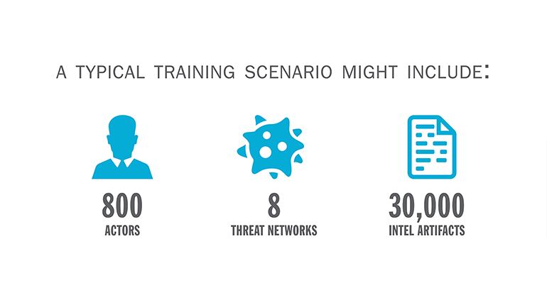 Icons showing what a typical training scenario might include: 800 actors, 8 threat networks, and 30,000 intel artifacts